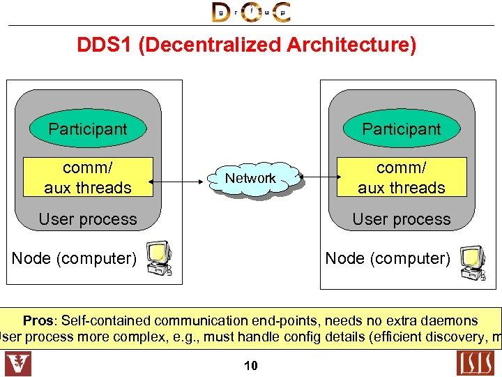 DDS 1 (Decentralized Architecture) Participant comm/ aux threads Participant Network comm/ aux threads User