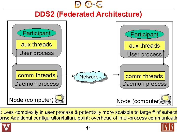 DDS 2 (Federated Architecture) Participant aux threads User process comm threads Daemon process Network