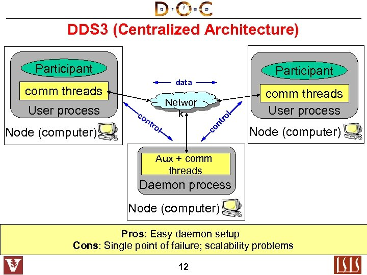 DDS 3 (Centralized Architecture) Participant data comm threads User process Node (computer) co nt