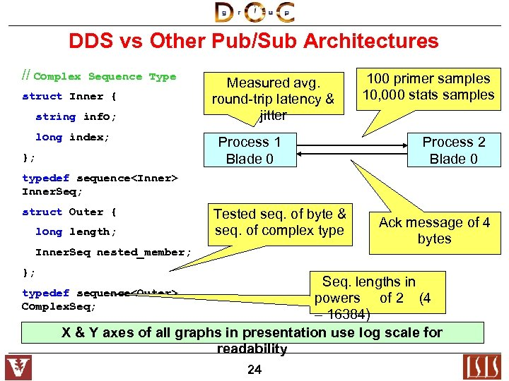 DDS vs Other Pub/Sub Architectures // Complex Sequence Type struct Inner { string info;