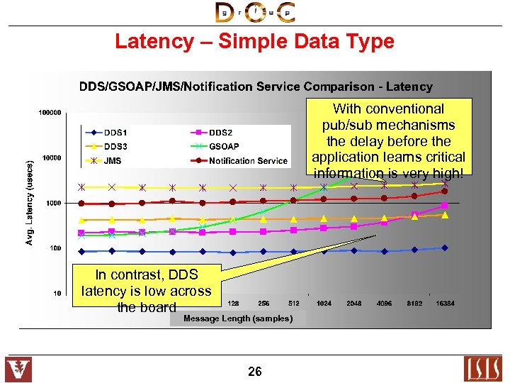 Latency – Simple Data Type With conventional pub/sub mechanisms the delay before the application