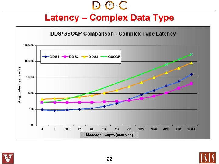 Latency – Complex Data Type Message Length (samples) 29