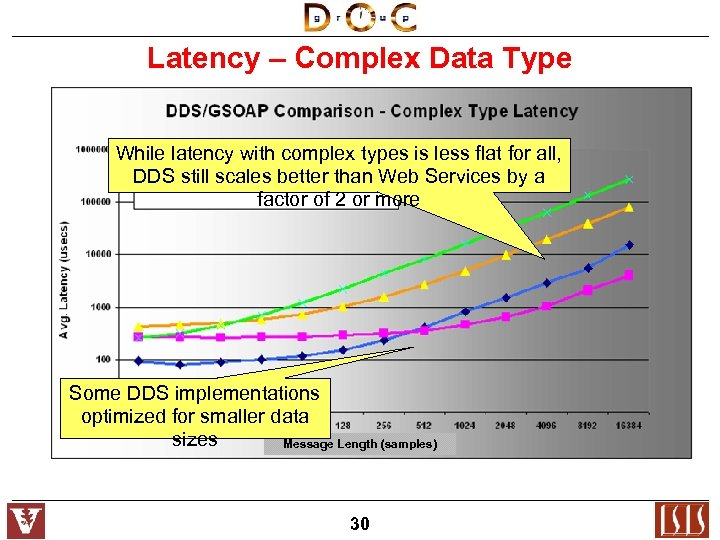 Latency – Complex Data Type While latency with complex types is less flat for