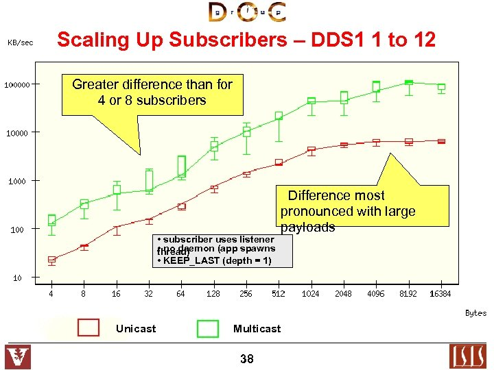 Scaling Up Subscribers – DDS 1 1 to 12 Greater difference than for 4
