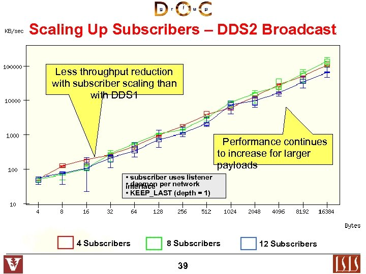 Scaling Up Subscribers – DDS 2 Broadcast Less throughput reduction with subscriber scaling than