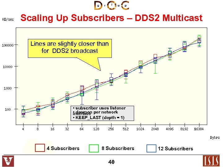 Scaling Up Subscribers – DDS 2 Multicast Lines are slightly closer than for DDS