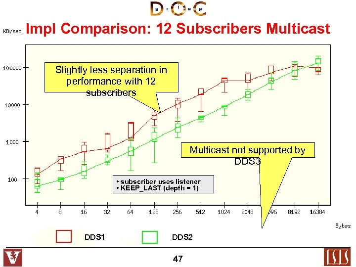 Impl Comparison: 12 Subscribers Multicast Slightly less separation in performance with 12 subscribers Multicast