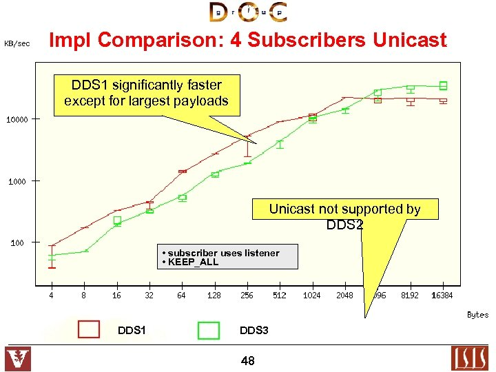 Impl Comparison: 4 Subscribers Unicast DDS 1 significantly faster except for largest payloads Unicast