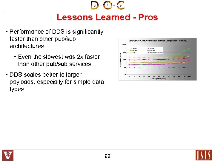 Lessons Learned - Pros • Performance of DDS is significantly faster than other pub/sub