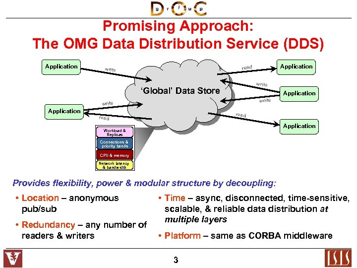 Promising Approach: The OMG Data Distribution Service (DDS) Application read write 'Global' Data Store