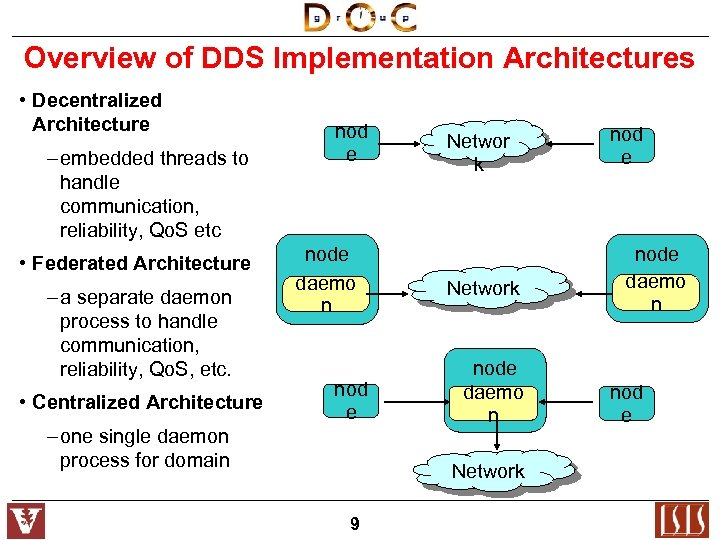 Overview of DDS Implementation Architectures • Decentralized Architecture – embedded threads to handle communication,
