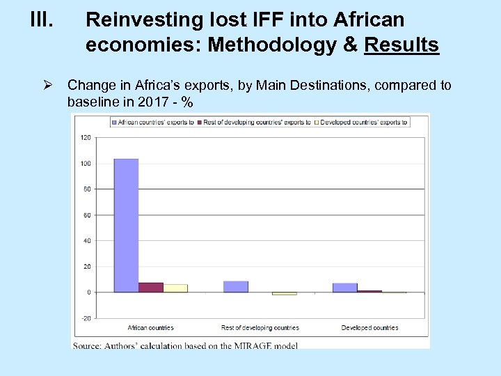 III. Reinvesting lost IFF into African economies: Methodology & Results Ø Change in Africa's