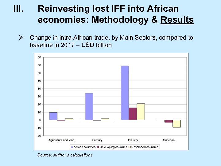 III. Reinvesting lost IFF into African economies: Methodology & Results Ø Change in intra-African