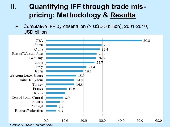 II. Quantifying IFF through trade mispricing: Methodology & Results Ø Cumulative IFF by destination