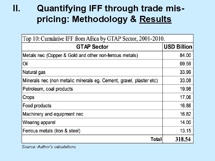 II. Quantifying IFF through trade mispricing: Methodology & Results Source: Author's calculations