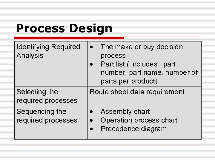 Process Design Identifying Required Analysis Selecting the required processes Sequencing the required processes The