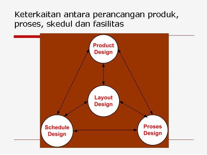 Keterkaitan antara perancangan produk, proses, skedul dan fasilitas