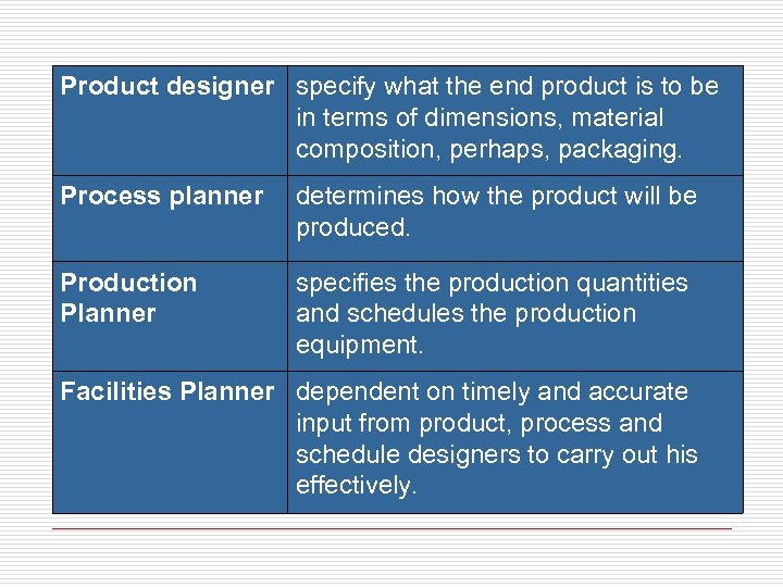 Product designer specify what the end product is to be in terms of dimensions,