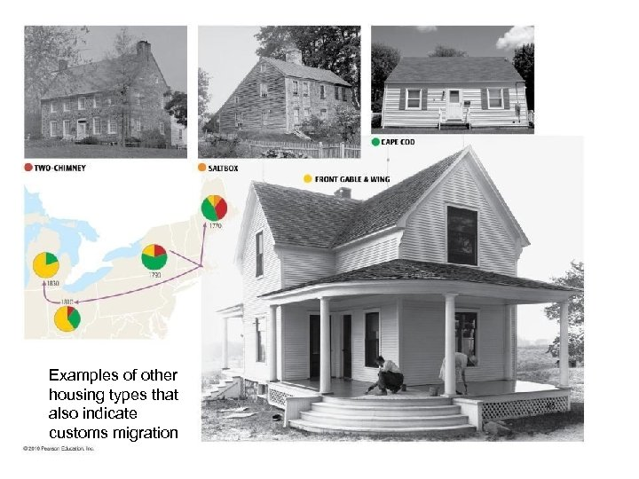 Examples of other housing types that also indicate customs migration