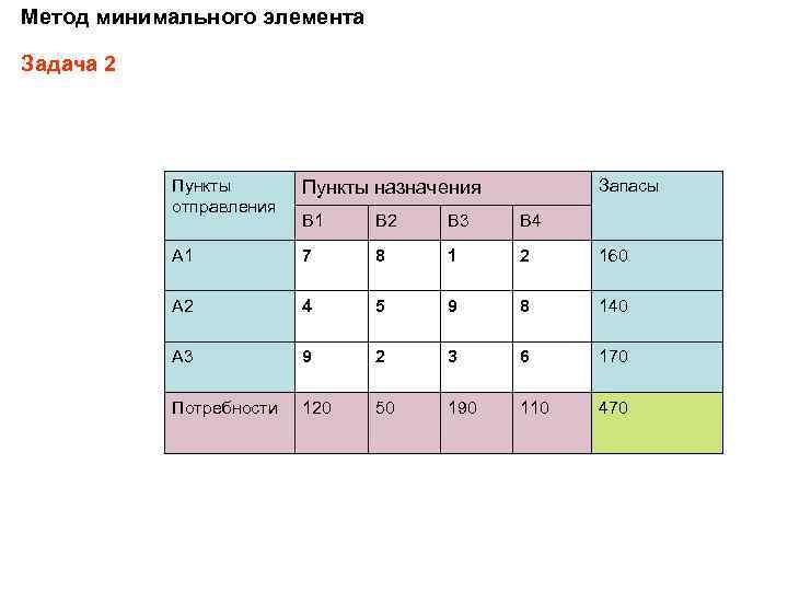 Метод минимального элемента Задача 2 Пункты отправления Пункты назначения Запасы B 1 B 2