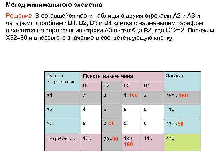Метод минимального элемента Решение. В оставшейся части таблицы с двумя строками A 2 и