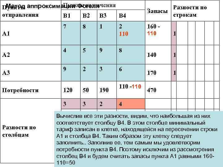 Пункты назначения Метод аппроксимации Фогеля Пункты отправления B 1 B 2 B 3 B