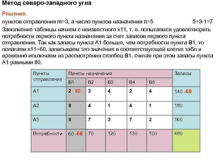 Метод северо-западного угла Решение. пунктов отправления m=3, а число пунктов назначения n=5 5+3 -1=7