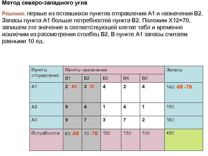 Метод северо-западного угла Решение. первые из оставшихся пунктов отправления A 1 и назначения B