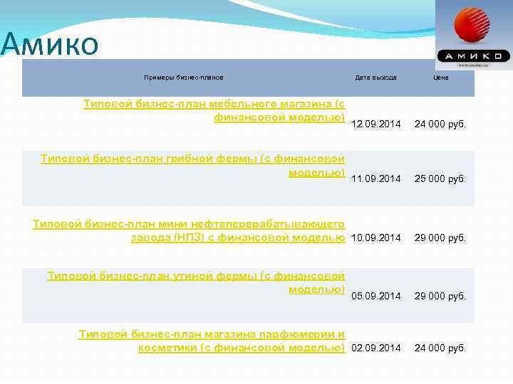 Амико Примеры бизнес-планов Дата выхода Цена 12. 09. 2014 24 000 руб. 11. 09.
