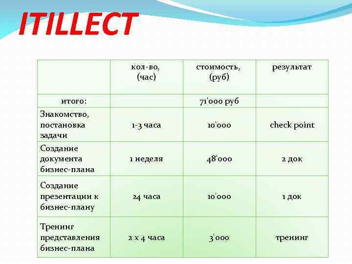 ITILLECT кол-во, (час) стоимость, (руб) результат 71'000 руб 1 -3 часа 10'000 check point