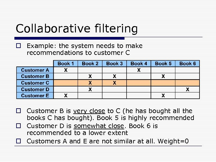 Collaborative filtering o Example: the system needs to make recommendations to customer C o