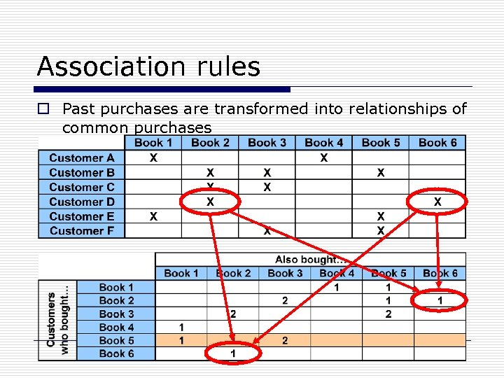 Association rules o Past purchases are transformed into relationships of common purchases