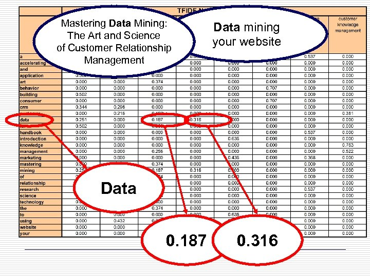 Mastering Data Mining: The Art and Science of Customer Relationship Management Data mining your