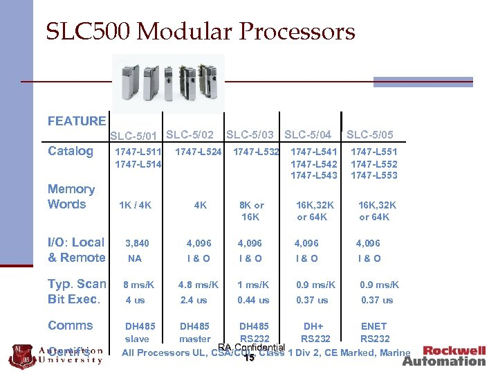 SLC 500 Modular Processors FEATURE SLC-5/01 SLC-5/02 Catalog Memory Words 1747 -L 511 1747