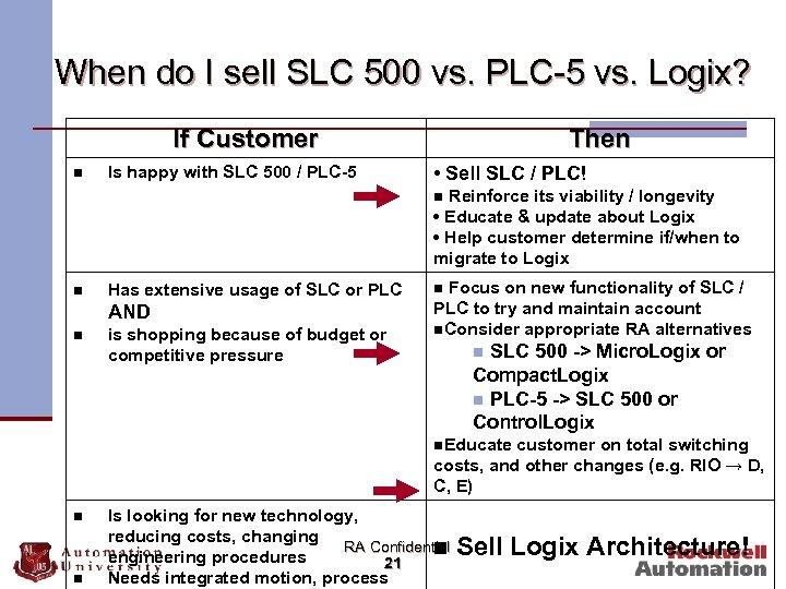 When do I sell SLC 500 vs. PLC-5 vs. Logix? If Customer n Is
