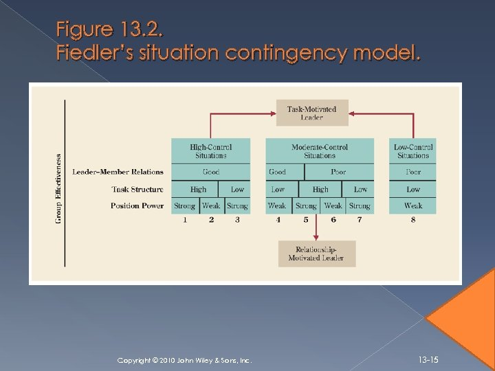 Figure 13. 2. Fiedler's situation contingency model. Copyright © 2010 John Wiley & Sons,