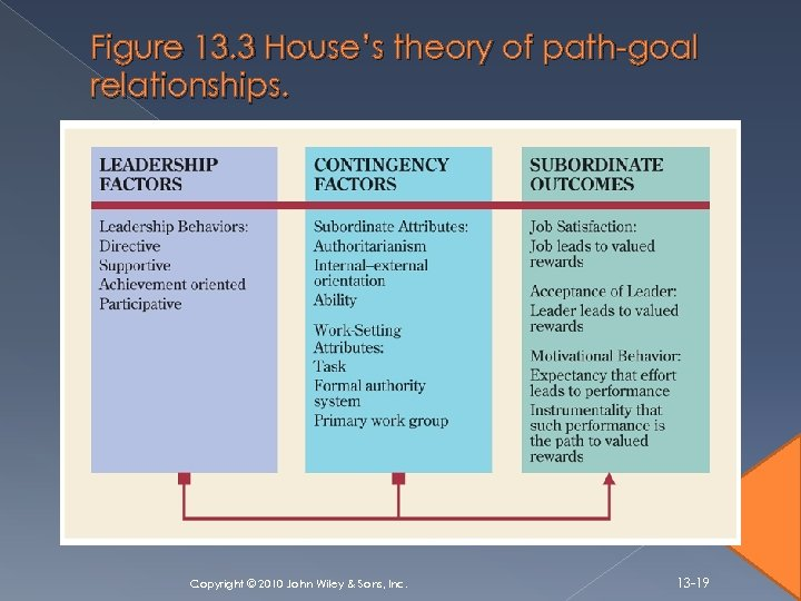 Figure 13. 3 House's theory of path-goal relationships. Copyright © 2010 John Wiley &