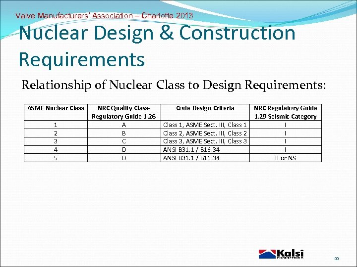 Valve Manufacturers' Association – Charlotte 2013 Nuclear Design & Construction Requirements Relationship of Nuclear