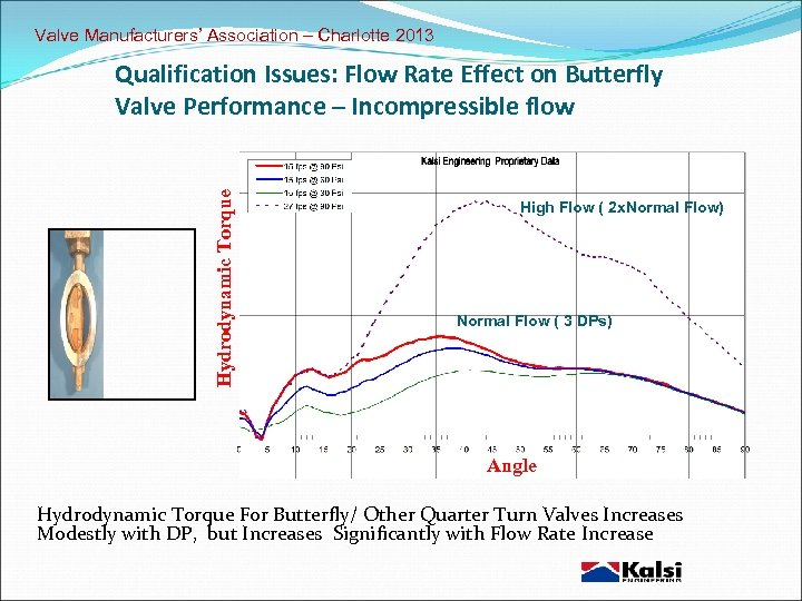 Valve Manufacturers' Association – Charlotte 2013 Hydrodynamic Torque Qualification Issues: Flow Rate Effect on