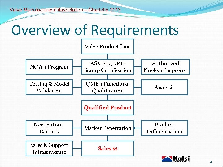 Valve Manufacturers' Association – Charlotte 2013 Overview of Requirements Valve Product Line NQA-1 Program