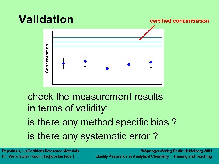 Validation certified concentration check the measurement results in terms of validity: is there any
