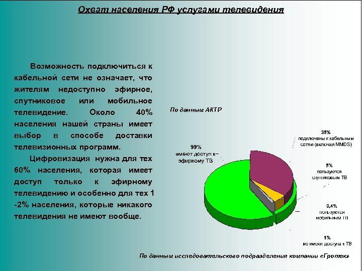 Охват населения РФ услугами телевидения Возможность подключиться к кабельной сети не означает, что жителям
