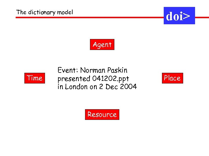 The dictionary model doi> Agent Time Event: Norman Paskin presented 041202. ppt in London