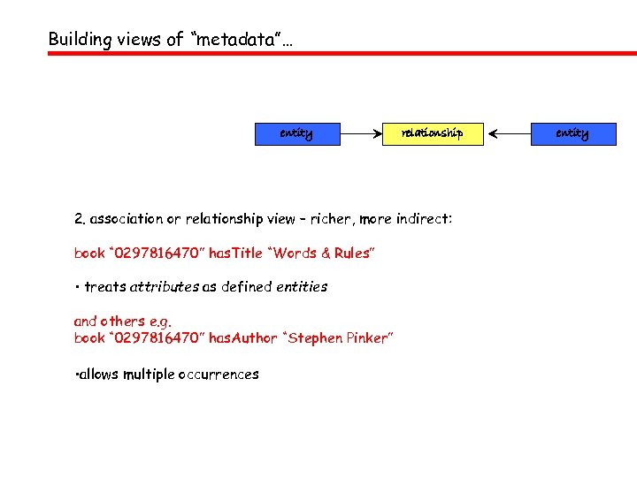 "Building views of ""metadata""… entity relationship 2. association or relationship view – richer, more"