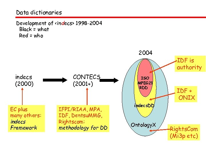 Data dictionaries Development of <indecs> 1998 -2004 Black = what Red = who 2004