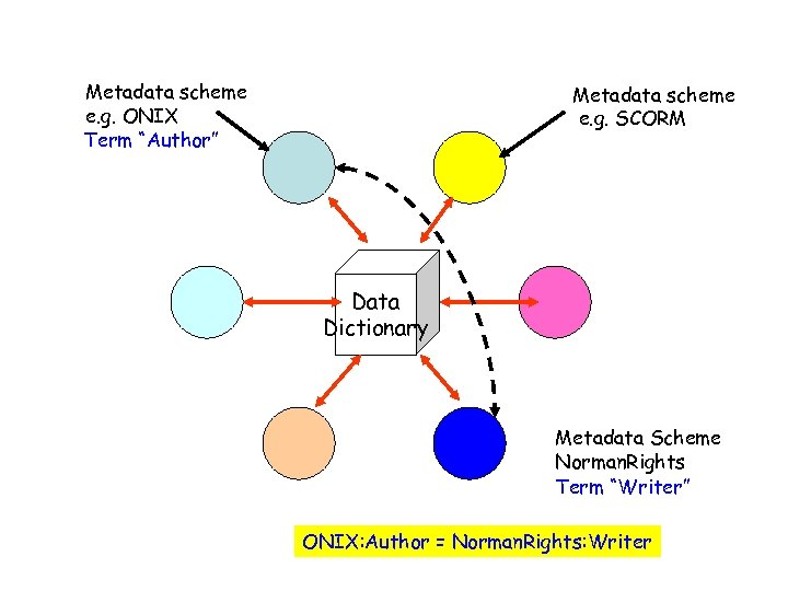 "Metadata scheme e. g. ONIX Term ""Author"" Metadata scheme e. g. SCORM Data Dictionary"