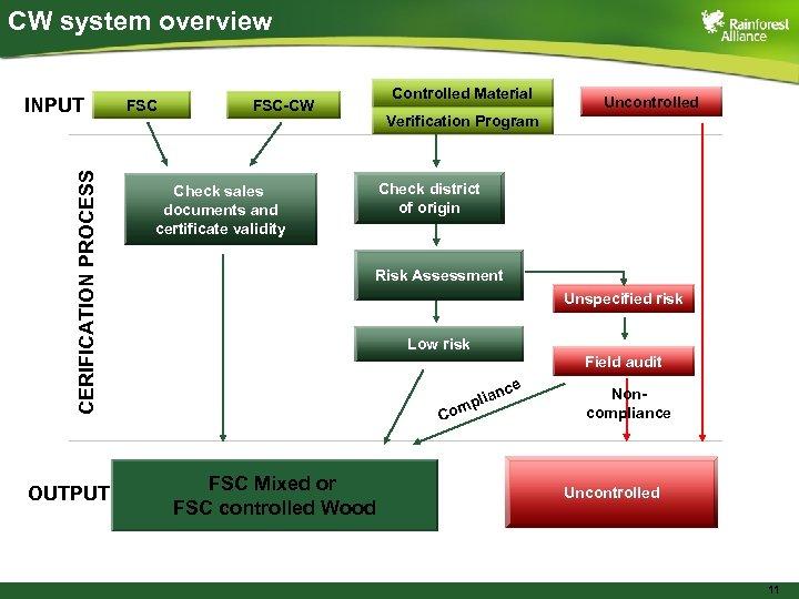 CW system overview CERIFICATION PROCESS INPUT OUTPUT FSC Controlled Material FSC-CW Uncontrolled Verification Program