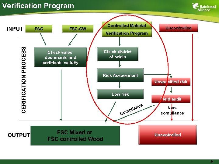Verification Program CERIFICATION PROCESS INPUT OUTPUT FSC Controlled Material FSC-CW Uncontrolled Verification Program Check