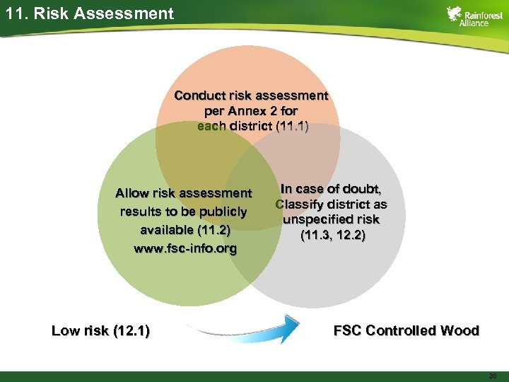 11. Risk Assessment Conduct risk assessment per Annex 2 for each district (11. 1)