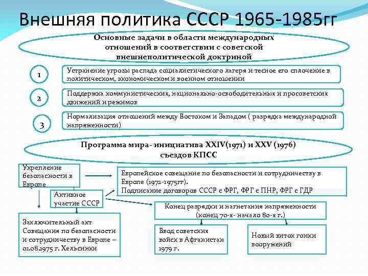 г.успехи пол.80-х политика 70-епервой шпаргалка просчеты ссср внешняя в и